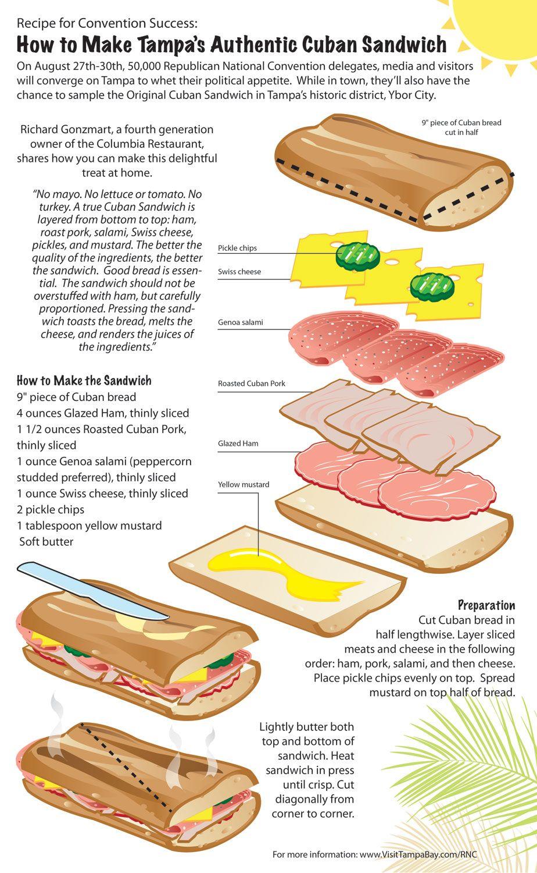 The Ultimate Cuban Sandwich Recipe