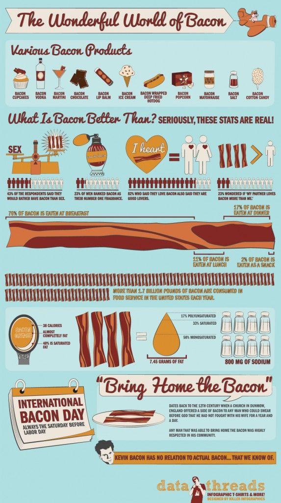 The Wonderfull World of Bacon